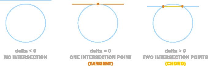 line_circle2