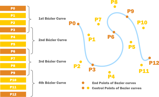 Bézier Curves for your Games: A Tutorial | Dev Mag