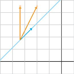 points_on_same_side_of_line