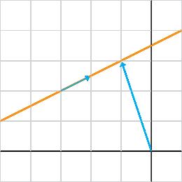 representation_lines