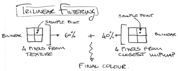 Trilinear filtering