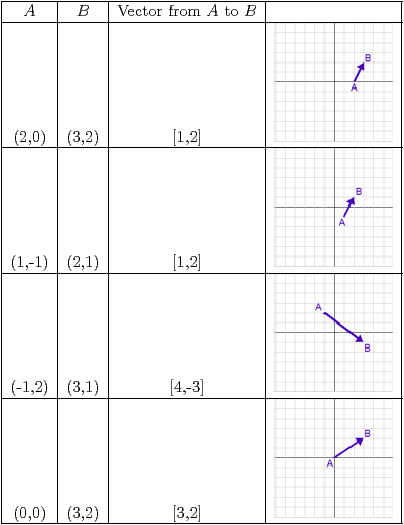 Table 1 - Vectors