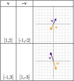 Table 3 – Vector negation