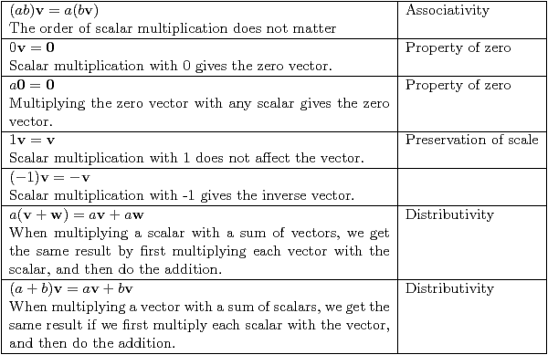 Table 7 – Associativity, Property of 0, Preservation, Distributivity