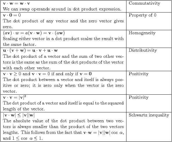 Table 14 – Commutativity; Property of 0; Homogeneity; Distributivity; Positivity; Schwartz inequality