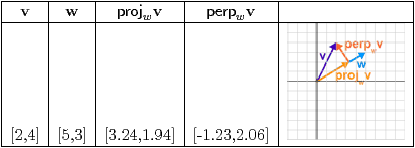 Table 18 – Perpendiculars and projections