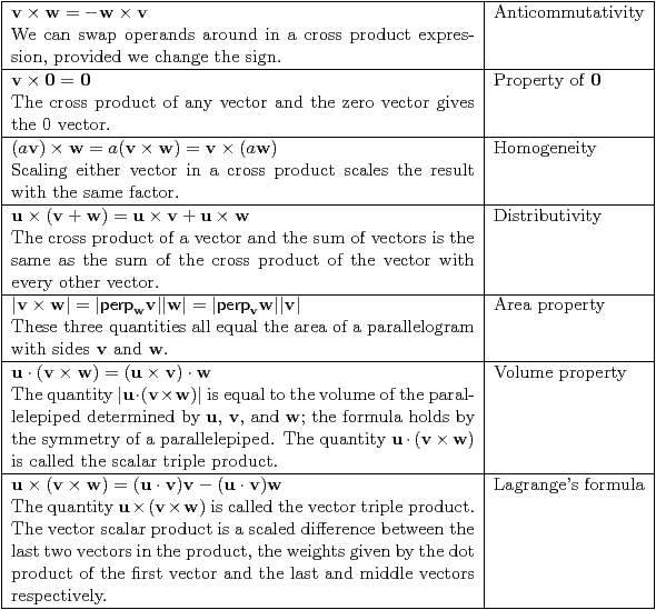 Table 20 – Anti-commutativity, Property of 0, Homogeneity, Distributivity, Area property, Volume property, Lagrange
